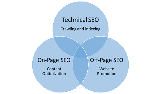 Types of SEO : What are the Different Types of SEO? [Complete Guide ]