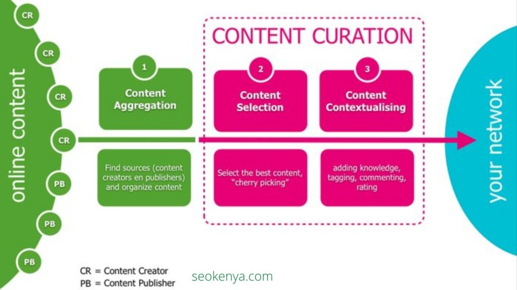 What is Content Curation?